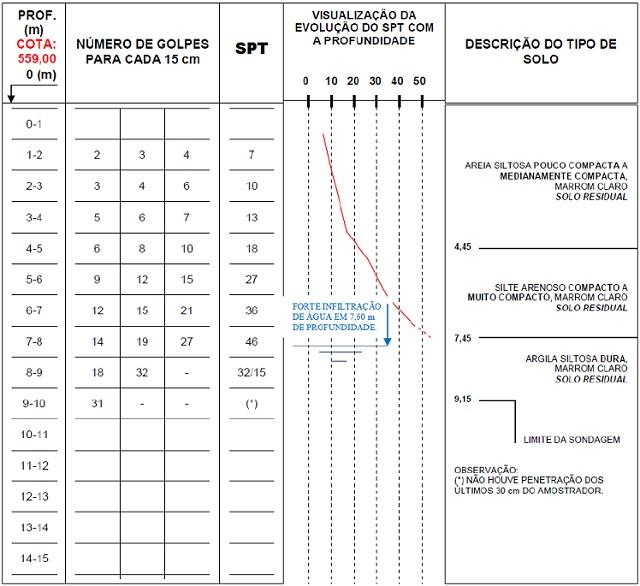 EnC - Sondagem SPT exemplo