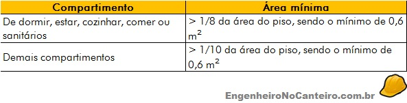 area-minima-comodos2