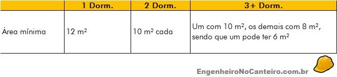area-minima-dormitorios