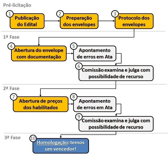 02-fases-licitacao-publica