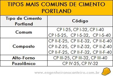 tipos-comun-cimento-portland